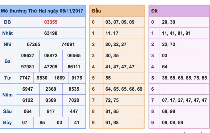 Dự đoán cầu lô tô miền bắc  ngày 07/11 nhận định chính xác